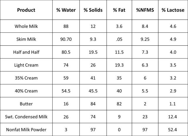 Dairy Composition