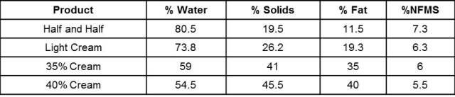 Comparison of Cream Product Composition