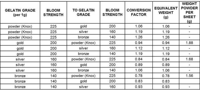 Gelatin Conversion